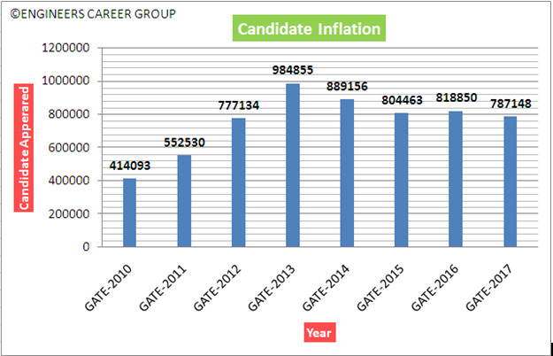 GATE Analysis - Candidate Inflation - Total Appeared