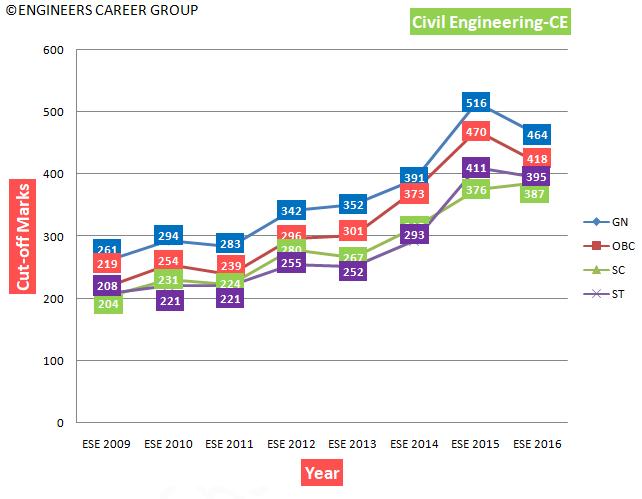IES-ESE 2009-2017 Analysis, Qualifying Cut-off | Engineers