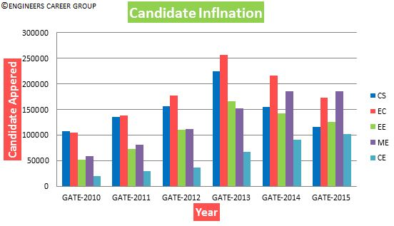 GATE Analysis - Candidate Inflation - All Streams